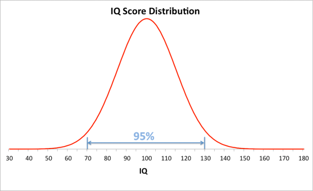 IQ score distribution